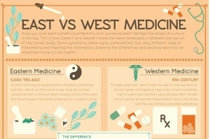 aspects of western and eastern medicine [pureinsightorg] (1) differences in the visual senses according to an article in a recent issue of science magazine, the big difference between eastern and western.